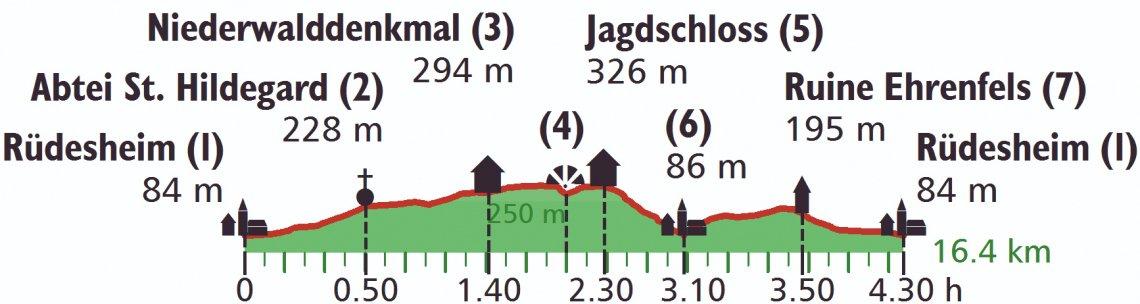 Höhenprofil der Wanderung rund um Rüdesheim mit moderaten Steigungen