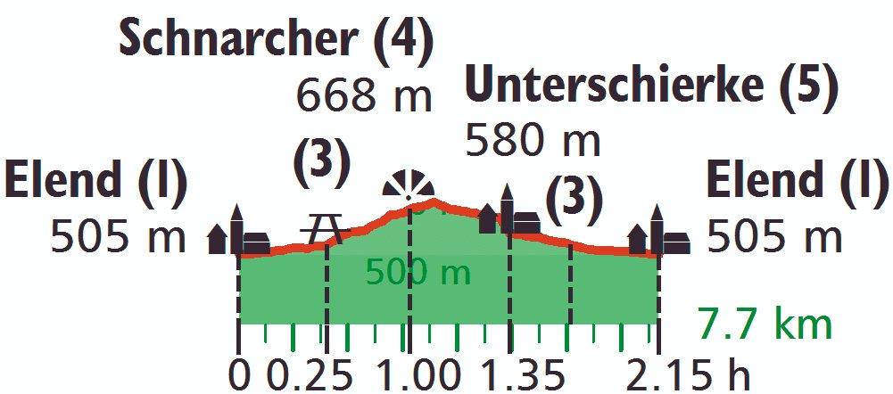 Höhenprofil der Wanderung zu den Schnarcherklippen im Harz