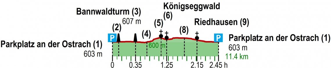 Hoehenprofil Wanderung Oberschwaben Burgweiler Ried