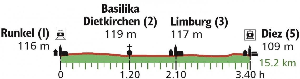 Höhenprofil Wanderung von Runkel nach Diez