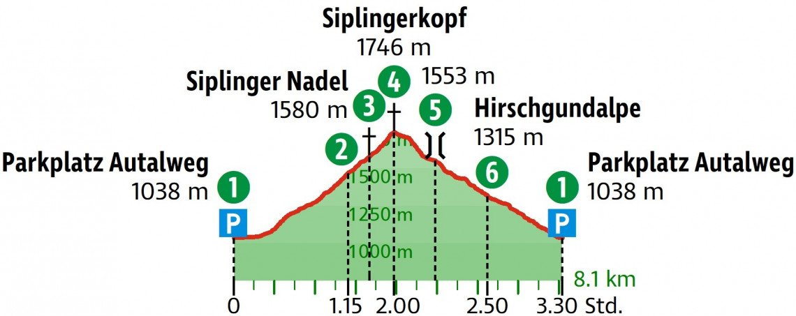 Höhenprofil der Wanderung von Günzesried auf den Siplingerkopf