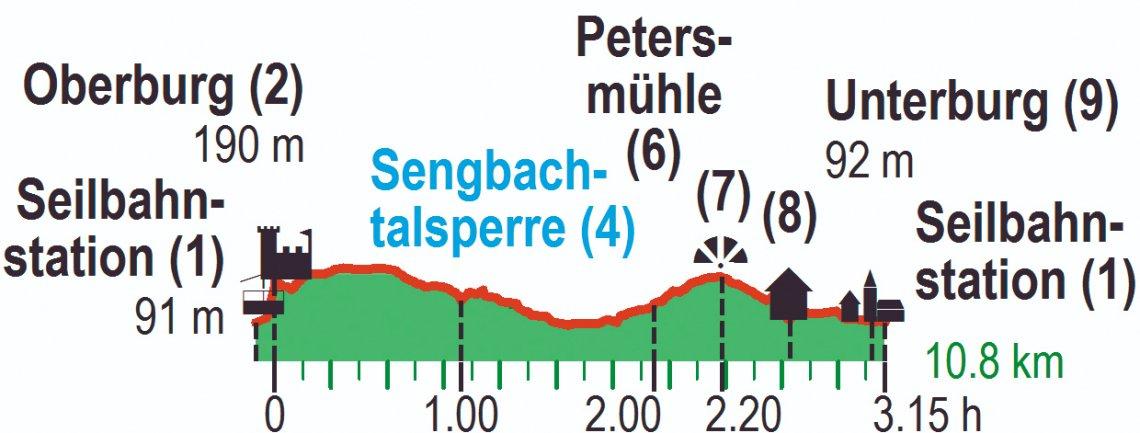 Höhenprofil der Wanderung durch das Tal der Wupper