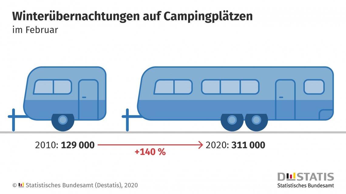 Grafische Darstellung Wachstum Winterübernachtungen auf Campingplätzen