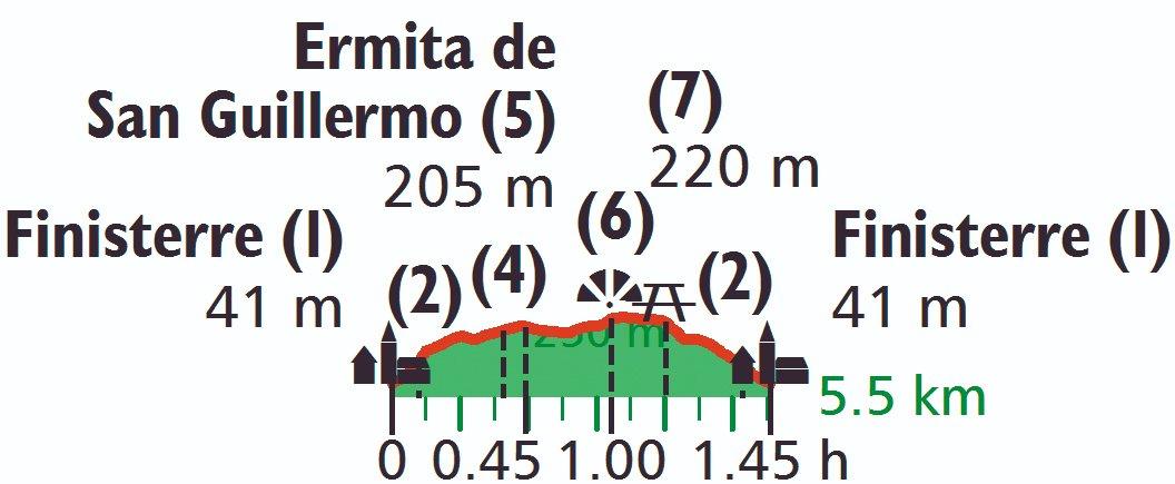 Hoehenprofil Rundwanderung Finisterre Galicien