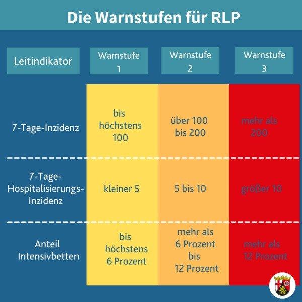 Tabelle Corona Warnstufen Rheinland-Pfalz