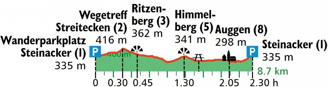 Grafik Höhenprofil der Wanderung von Auggen auf den Himmelberg