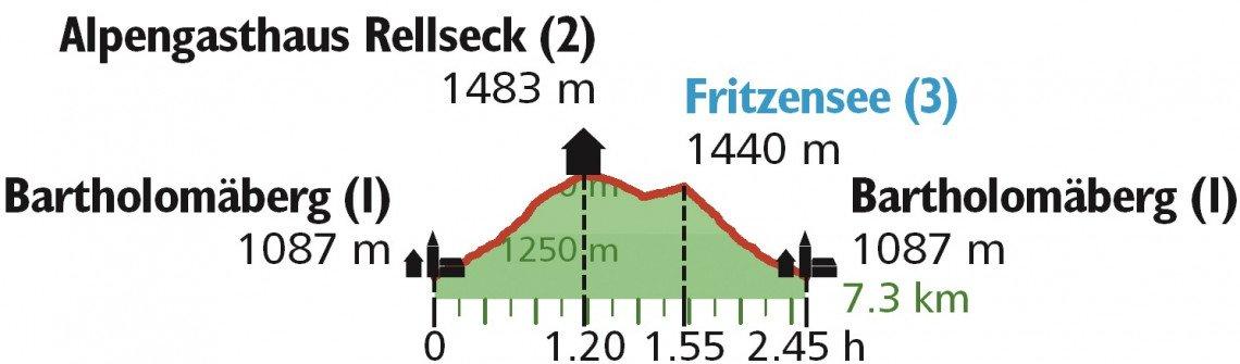 Höhenprofil Wanderung Rellseck Montafon