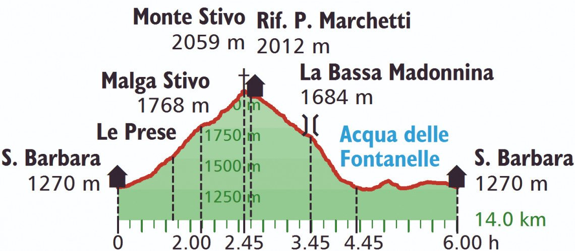 Höhenprofil der Wanderung auf den Monte Stivo