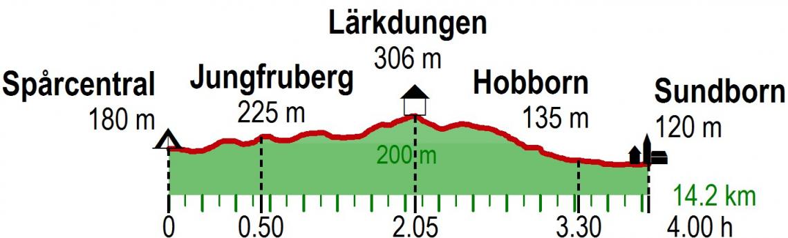 Profil Wanderung Carl Larssonleden, Schweden