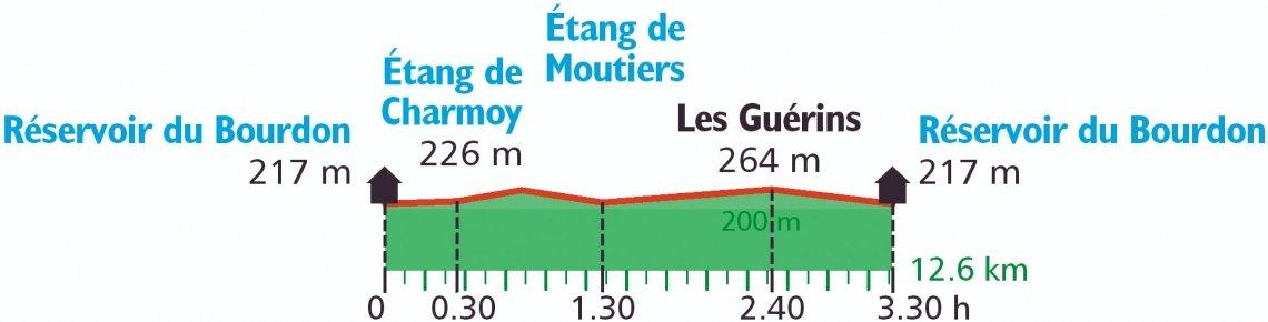 Profil Genusswanderung Burgund