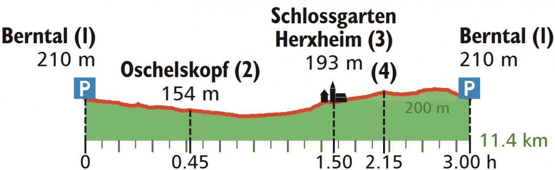 Höhenprofil der Wanderung von Leistadt nach Freinsheim