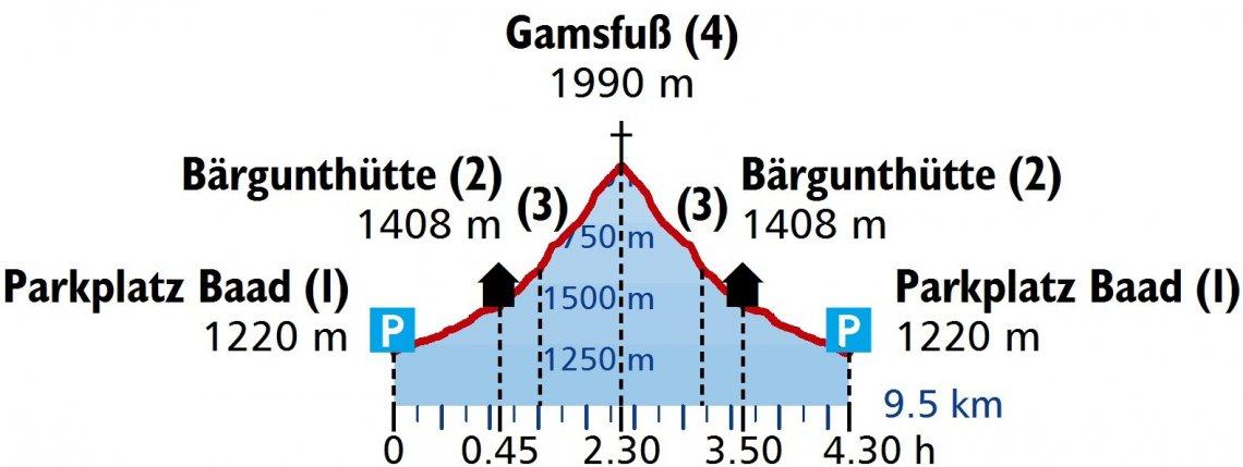 Höhenprofil der Schneeschuhtour auf den Gamsfuß