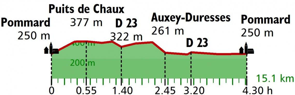 Wanderung Profil Weinberge Côte de Beaune