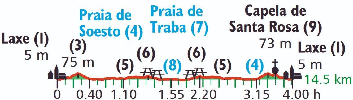 Höhenprofil der Küstenwanderung in Galicien