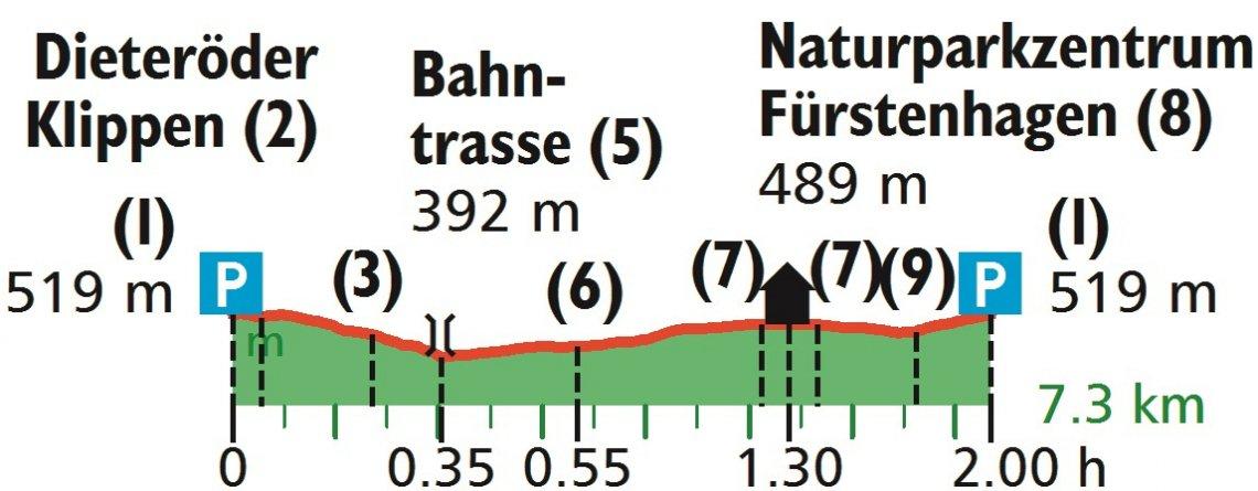 Höhenprofil der Wanderung zu den Dieteröder Klippen