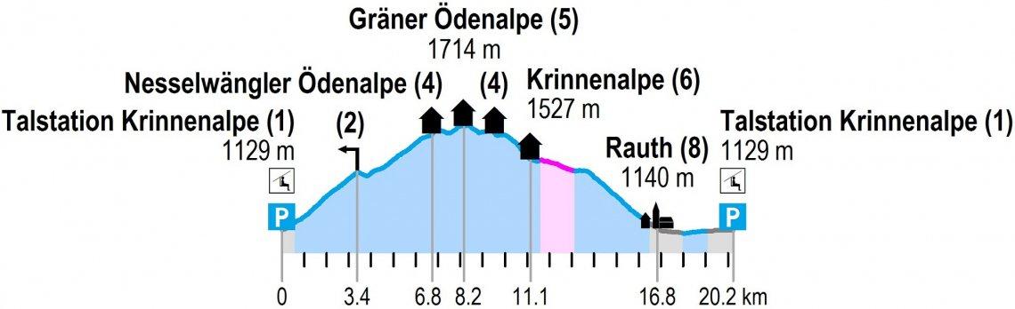Höhenprodil der Mountainbike Tour rund um die Krinnenspitze