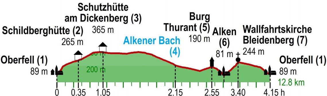 Höhenprofil Wanderung Bleiberger Ausblicke