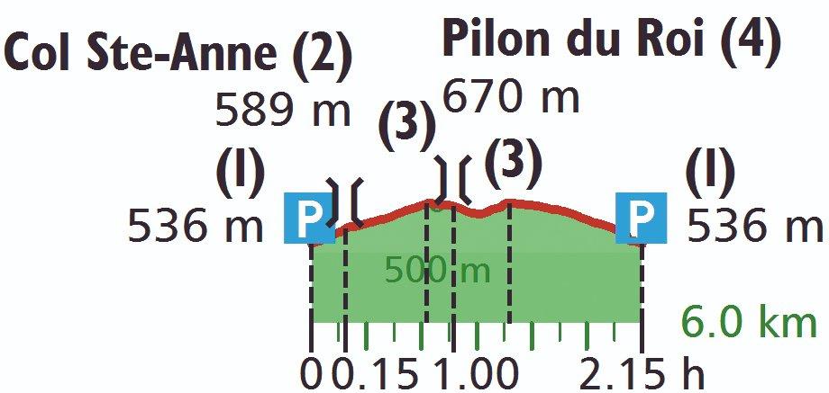 Höhenprofil der Wanderung zum Pilon du Roi