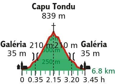 Höhenprofil Wanderung Korsika Capu Tondu