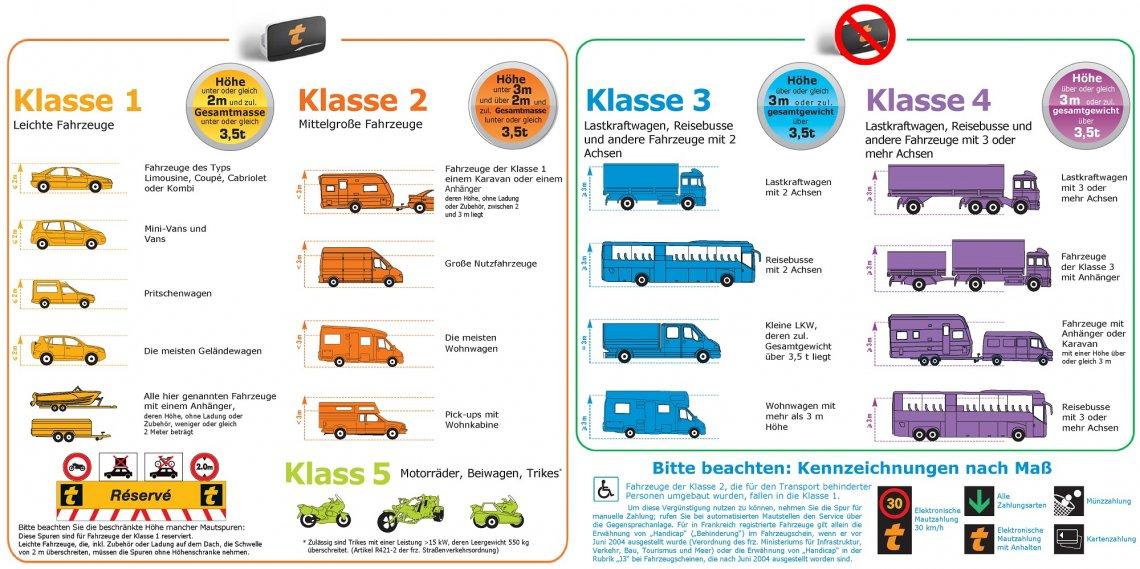Grafische Übersicht der Fahrzeugklassen für die Bip & Go Transponder