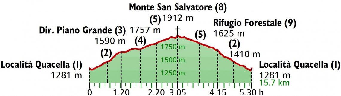 Profil der Wanderung auf den Monte San Salvatore, Sizilien