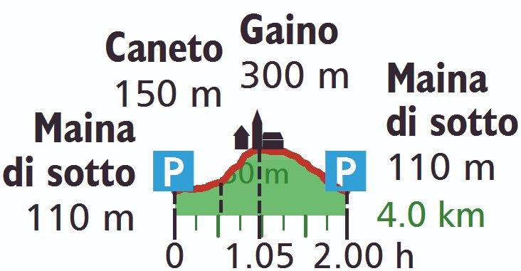 Höhenprofil der Wanderung im Papiermühlental am Gardasee