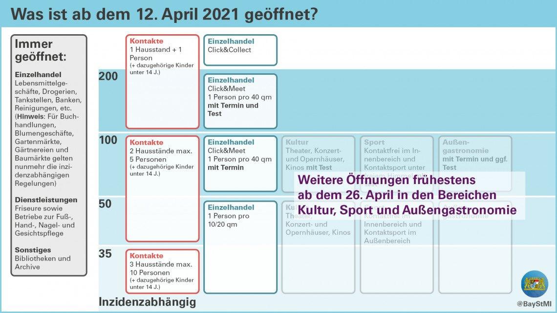 Grafische Darstellung Corona Maßnahmen Bayern