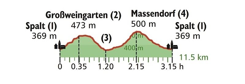 Höhenprofil Wanderung Altmühltal