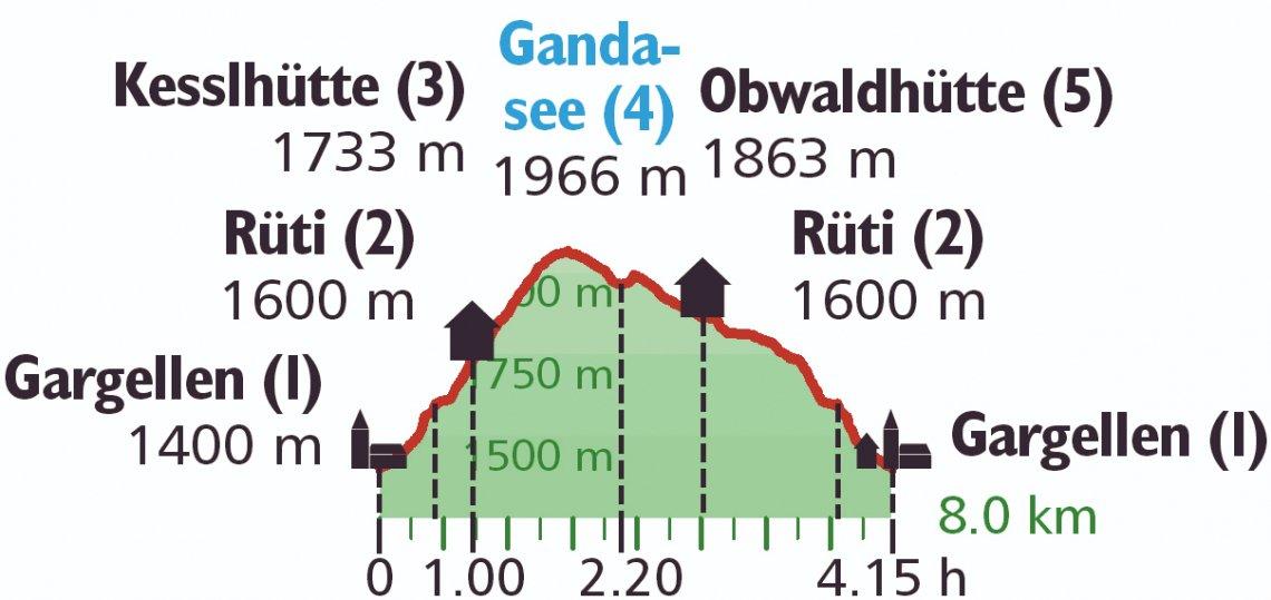 Höhenprofil Wanderung Gandasee im Montafon